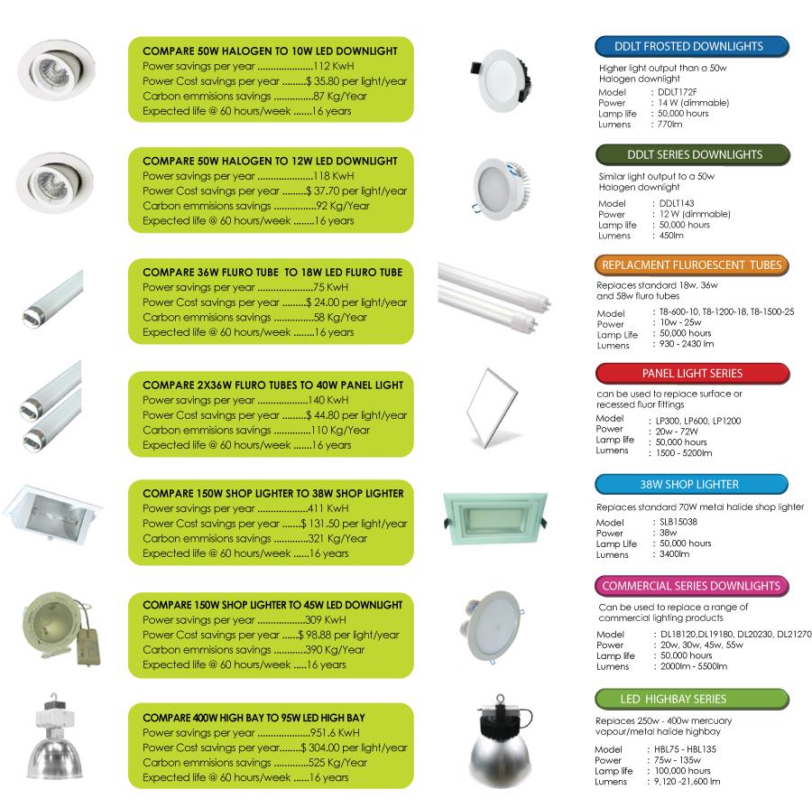 comparison of led light alternatives