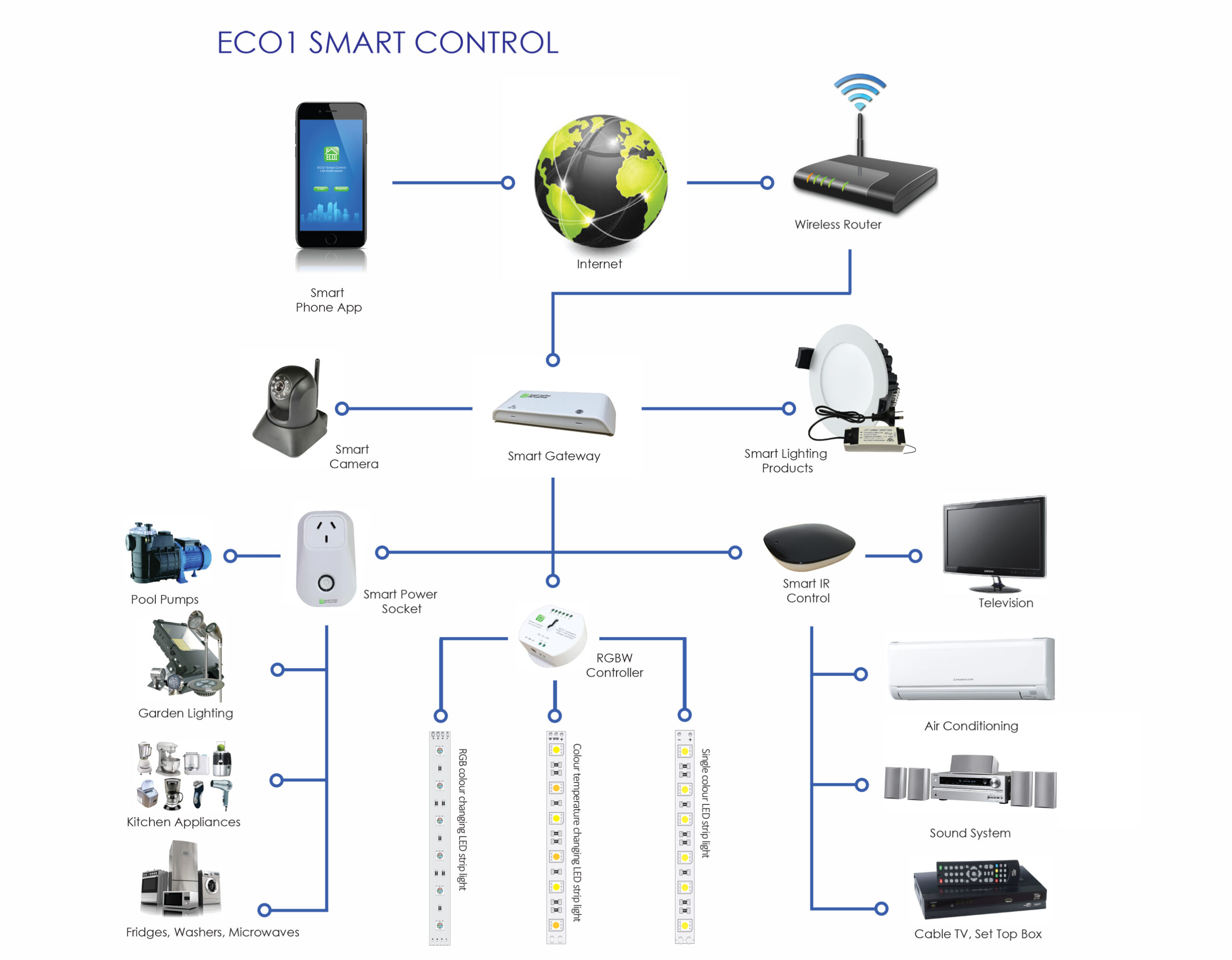 ECO1 Smart Products